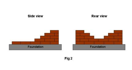 When You Are Happy With The Levels Lay Rest Of Bricks Up To Fifth Course Use A Plumb Line Stretched Across Each Give Guide