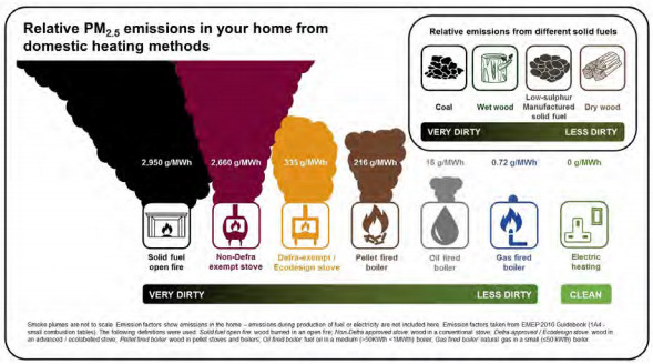 Heating Emissions in the Home